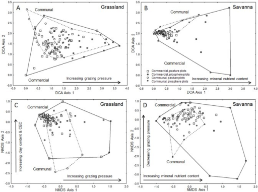 Ordination diagrams of herbaceous community composition.Ordinations are based on two alternative procedures (A, B: detrended correspondence analysis, DCA; and C, D: non-metric multidimensional scaling, NMDS). They visualize differences between piosphere plots and pasture plots on commercial farms and communal farms in South Africa's grassland biome (A, C) and savanna biome (B, D). Close plots feature a similar species composition, remote plots are more dissimilar. Interpretation of ordination axes follows final linear models with PCA-derived composite variables as predictors. In the grassland biome, a gradient of increasing grazing pressure underlies species turnover along the first ordination axes; in the savanna, it is a gradient of mineral nutrient content in the topsoil (0–20 cm). Note that we refrained from interpreting the second DCA axes due to concerns about their interpretability.