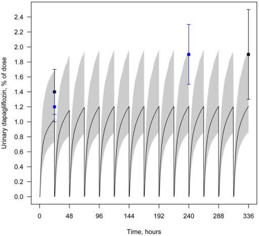 Example of validation of the dapagliflozin model using urine data. Amount of dapagliflozin recovered in urine every 24 h following simulation of multiple administrations of 10 mg QD. Curve represents model simulation and dots represent experimental data. Colors of dots correspond to the different data sources: black—Kasichayanula et al. (2011a), blue—Yang et al. (2013). Model simulation is presented with 95% confidence bands.