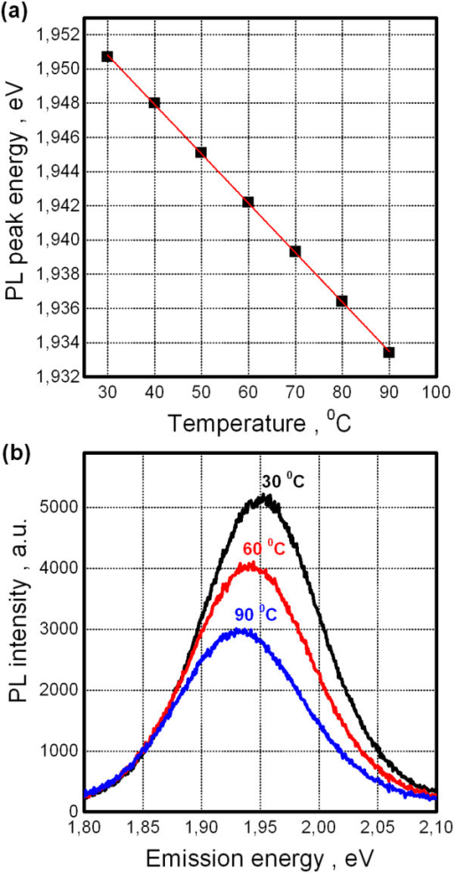 Photoluminescence response of QDs on dielectric substrate. (a) Temperature dependence of PL peak position (points) and corresponding Varshni fit (line). (b) PL spectra for different temperatures.