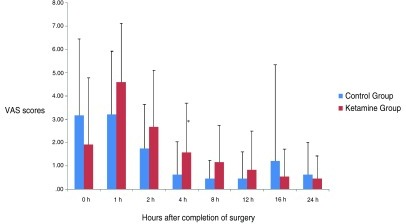 Visual Analog Scale (VAS) pain scores in the groups during the 24 hours after surgery.(Mean ± SD). There were no statistically significant differences between the groups, except at 4 hours of arrival at the PACU (P=0.040)*. We could see a significant effect of time in pain scores for each group separately (P<0.001).
