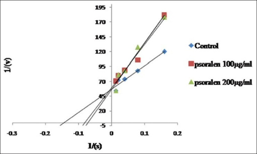Lineweaver–Burk plot of anticholinesterase inhibition by different concentrations of the psoralen