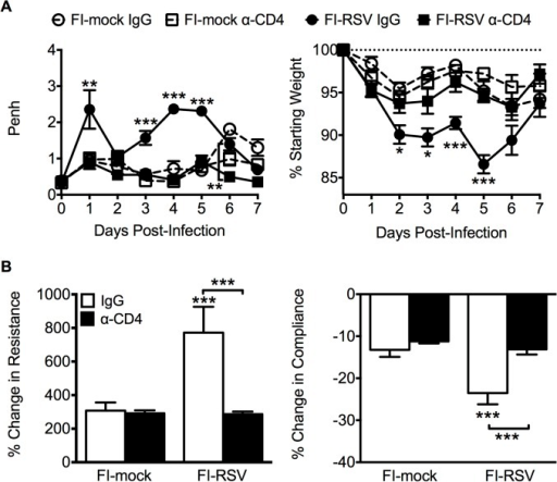 CD4 T cells are required to induce FI-RSV VED.(A) Airway obstruction and weight loss were determined daily following RSV challenge of either control or CD4 T cell depleted mice immunized with either FI-mock or FI-RSV. (B) Airway resistance and compliance were assessed in either control or CD4 T cell depleted immunized mice. Data are represented as mean ± SEM of 2 independent experiments (n = 8 mice total). Groups were compared using one-way ANOVA with Tukey-Kramer post-test analysis, * p<0.05, ** p<0.01, *** p<0.001.