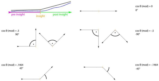 The modified cosine theta measure (Θ) to capture dissimilarity between pre- and post-insight. The data section before the insight as well as after the insight was approximated with a line each (top left). Between these two vectors, the angle was determined. Two vectors with exactly the same direction (i.e., with no difference in direction pre- and post-insight) result in an angle of 0° between vectors and thus in a cosine theta measure of 0. A directional change upwards (second vector pointing higher than the first one) will result in a positive theta (e.g., 0.5 for a 90° upward angle between vectors); a directional change downward in a negative theta value (e.g., −0.5 for a 90° downward angle).
