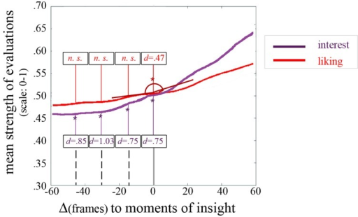 Insight window revealing the dynamics of liking and interest in relation to moments of insight. An exemplary angle from which we derived the cosine value that we compared to a random set of 1000 cosine values of other changes is depicted for liking at the moment of insight. Numbers signify the strength of the effect via Cohen's d for significant changes at the insight moment [Δ(frames) = 0] as well as prior to the moments of insight [at Δ(frames) = –15, Δ(frames) = –30, and Δ(frames) = –45]. Note: changes which are significant at an α-level of 5% are marked by an asterisk.