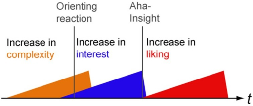 "A preliminary model of physical and semantical dynamics in interest and liking. An increase in complexity elicits an orienting reaction along with an increase in interest which precedes the Aha Insight (""Aesthetic Aha,"" Muth and Carbon, 2013)."