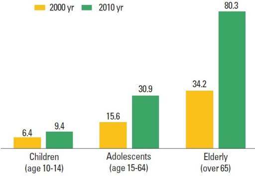 The trend of the suicide rate of the elderly. A change | Open-i