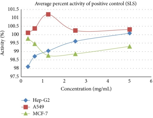 Cytotoxicity effect of SLS positive control on A549, Hep-G2, and MCF-7.