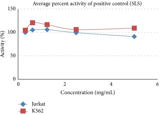 Cytotoxicity effect of SLS positive control on Jurkat and K562.