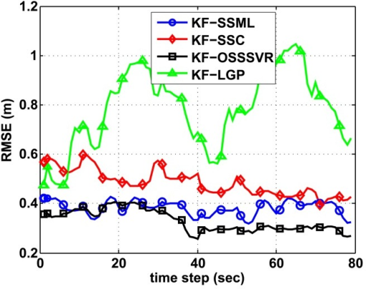 Comparison of Kalman filter-based localization of SSML, GP and our algorithm.