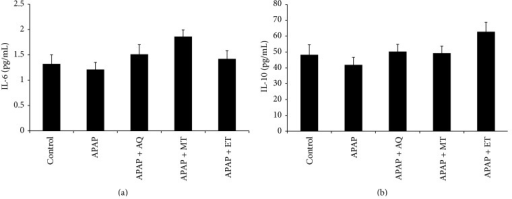 Effects of three different P. major extracts on the level of anti-inflammatory cytokines in APAP-induced rats: (a) IL-6 and (b) IL-10 (no significant difference p > 0.05).