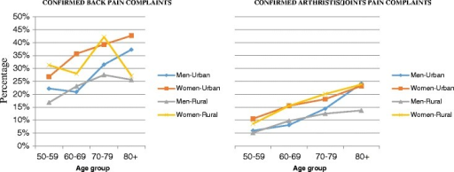 Crude prevalence of self-reported symptoms of chronic pain by age among men and women in urban and rural settings