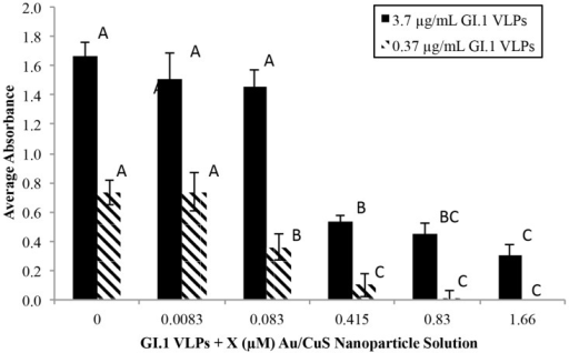 Effect of Au/CuS NP concentration on VLP solution absorbance.Absorbance was measured using the three-hour ELISA, and all solutions contained an equal volume of NPs. Reduced absorbance indicates structural damage to the capsid surface proteins and associated VLP inactivation. In each series, the same letters on the columns indicate no statistically difference, and the different letters indicate statistically different.