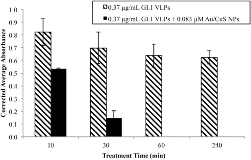 Effect of treatment time on absorbance for VLP solutions treated with 0.83 μM Au/CuS NP.Absorbance was measured using the three-hour ELISA, and new VLP and NP solutions were prepared for each time point. Reduced absorbance suggests structural damage to the capsid surface proteins and is indicative of VLP inactivation.