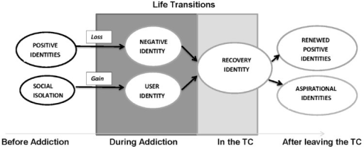 Thematic analysis of interviews with clients in therapeutic drug and alcohol treatment showing changes in social identities over time.