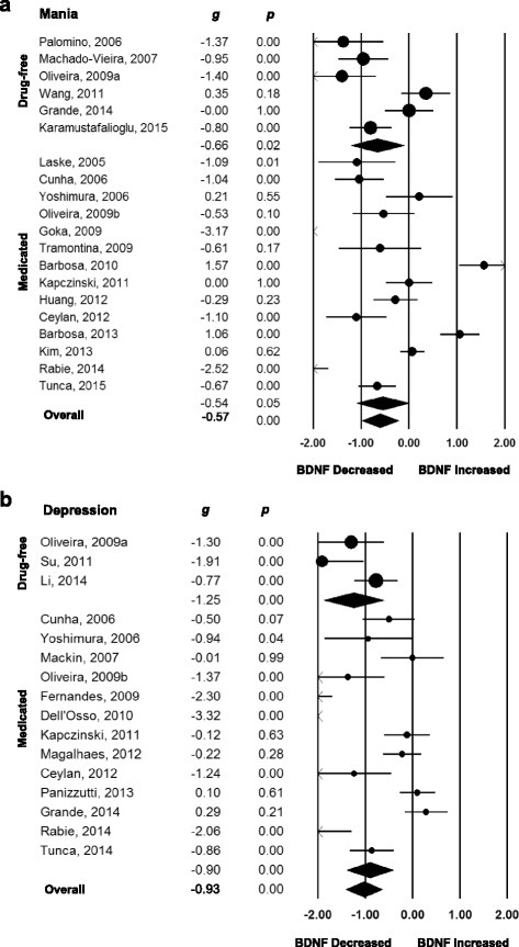 Forest plots of between-group meta-analyses measuring peripheral brain-derived neurotrophic factor (BDNF) levels in subjects with bipolar disorder compared to healthy controls, separated by mood state and medication status. (a) Mania, studies separated according use of medication. (b) Depression, studies separated according use of medication. The sizes of the circles are proportional to the sample size. Circles depict individual studies and diamonds depict the pooled effect sizes. Serum and plasma BDNF levels were decreased in subjects with bipolar disorder in mania and depression on and off psychiatric medication when compared to healthy controls
