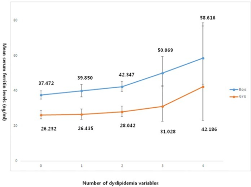 Analysis of covariance of serum ferritin levels according to the number of satisfied dyslipidemia variables in age-, height-, weight-, place-, smoking status-, drinking-, physical activity-, serum 25(OH)D levels-, total daily energy intake-, fat-, protein-, calcium intakes; and menarche in girls-adjusted model (boys, P < 0.001; girls, P = 0.06).