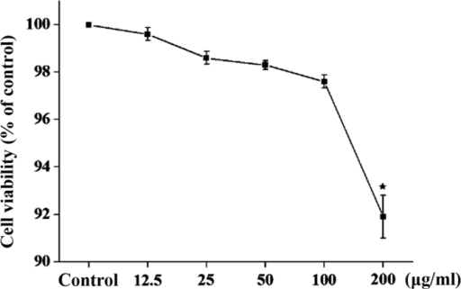 Grape seed proanthocyanidin treatment was non-toxic to PC12 cells at concentrations <200 µg/ml. Cell viability was assessed using a cell counting kit-8 reduction assay and expressed relative to untreated control cultures (100% viability). Data are expressed as the mean ± standard error of the mean (n=6). *P<0.05, compared with the control group.