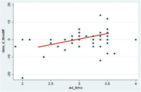 Adherence to the program (x-axis) and depression scores (y-axis) at 6 months after program completion. High adherence scores represent more practice of the program principles. Positive depression change scores represent greater depression at 6 months compared to baseline. The correlation between increased depression and adherence was weak, yet significant (Pearson's r = 0.3, p = 0.02