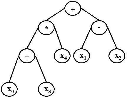 Binary expression tree example of a GP solution. Thisfigure is an example of a possible computer program generated byGP. While the program can take virtually any form, we are usinga binary expression tree representation, thus we have shown thistype as an example.