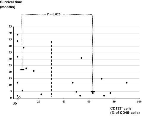CD133 expression correlates inversely with grade II to IV glioma patient survival time.The survival time calculated from the day of operation was plotted against the percentage of CD133+ cells in the CD45− cell fraction from the specimens of each patient. UD: undetectable CD133 expression. Bold black bars indicate the median survival time for patients in groups with CD133+ cells either lower or higher than 30% of total CD45− cells.