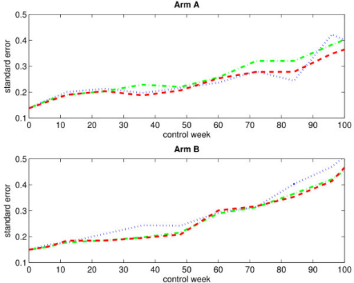 Empirical standard errors of the estimated mean scores for an immortal cohort (without single imputation). The figure displays the empirical standard errors of the estimated mean scores (based on 1000 bootstrap samples) for arm A (upper panel) and arm B (lower panel) when considering an immortal cohort. Single imputation has not been applied. The blue dotted-line curve corresponds to the IPW method, the green dash-dotted-line curve corresponds to the LI method, and the red dashed-line curve corresponds to the MP method.