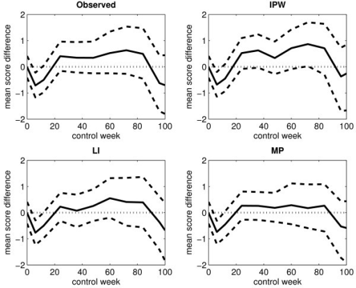 Differences in the observed and estimated mean scores for an immortal cohort (without single imputation). The figure displays the differences in the observed and estimated mean scores between arm A and arm B for the arithmetic average of the observed score values (upper left panel), the IPW method (upper right panel), the LI method (lower left panel) and the MP method (lower right panel) when considering an immortal cohort. Single imputation has not been applied. The black solid-line curve corresponds to the estimated differences, the black dashed-line curves correspond to the upper and lower limits of the 95% percentile interval (based on 1000 bootstrap samples), and the black dotted-line curve corresponds to the zero line.