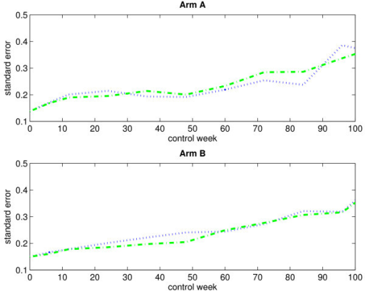 Empirical standard errors of the estimated mean scores for an immortal cohort (with single imputation). The figure displays the empirical standard errors of the estimated mean scores (based on 1000 bootstrap samples) for arm A (upper panel) and arm B (lower panel) when considering an immortal cohort. Single imputation has been applied. The blue dotted-line curve corresponds to the IPW method, and the green dash-dotted-line curve corresponds to the LI method.