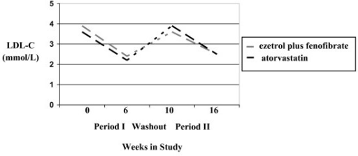 Comparison of Ezetimibe Plus Fenofibrate Versus Atorvastatin On LDL-C Reduction Over Time.