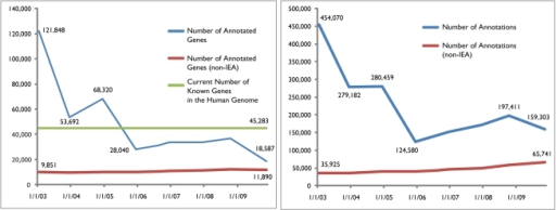 Number of GO-annotated genes (left panel) and number of GO annotations (right panel) for human from January 2003 to November 2009.As the estimated number of known genes in the human genome is adjusted (between January 2003 and December 2003) and annotation practices are modified (between December 2004 and December 2005, and between October 2008 and November 2009), one can argue that, although the number of annotated genes and the annotations are decreasing (which is mainly due to the adjusted number of genes in the human genome and changes in the annotation process), the quality of annotations is improving, as demonstrated by the steady increase in non-IEA annotations and the number of genes with non-IEA annotations. However, the increase in the number of genes with non-IEA annotations is very slow. In almost 7 years, between January 2003 and November 2009, only 2,039 new genes received non-IEA annotations. At the same time, the number of non-IEA annotations increased from 35,925 to 65,741, indicating a strong research bias for a small number of genes.