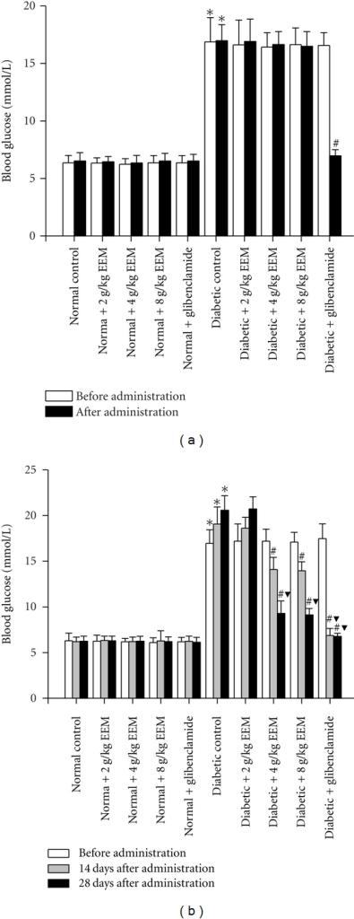 Effects of single and repeated EEM administration on blood glucose level in normal and diabetic mice. Data are expressed as mean ± SD, n = 10 mice per group. *P < 0.01, compared to normal control. #P < 0.01, compared to diabetic control. ▼P < 0.01, compared to before administration.