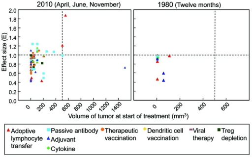 Figure 3. Most experimental immunotherapies published treat small tumors yet succeed only at slowing or delaying tumor growth, but in several recent reports, larger tumors are being treated and a few reports present tumor regression. An effect size (E) of 1 indicates the treatment arrested tumor growth. An E < 1 indicates that the treated tumor still grew progressively, but only slower than the control or in a delayed fashion, i.e., a reduction of the growth rate of the tumor. An E > 1 indicates tumor regression. (Left panel) Detailed analysis was done for all experimental cancer immunotherapy publications listed in PubMed for April, June, and November of 2010. Regression of tumors larger than 200 mm3 is observed only after passive antibody or adoptive T cell therapy. (n = 74). (Right panel) The same analysis was performed for those publications in the entire year of 1980. Very few publications presented analyzable data. No publication uses tumors larger than 200 mm3, and regression is not observed at all. (n = 10).
