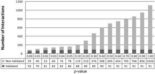 Interactions reported by PAREsnip with P-value increases. Starting from the smallest P-value of 0.00, we see a progressive increase in the number of small RNA/mRNA interactions reported. The P-value cut-off of 0.05 captures 94.5% of total validated interactions reported by PAREsnip and is the default setting.