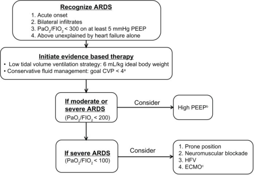 an evidence based approach to the management of acute lung injury and acute respiratory distress