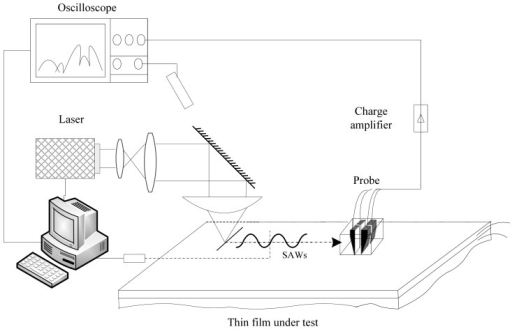 PVDF piezoelectric transducer SAW detection system schematic diagram.