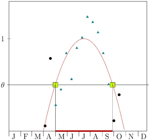 Detection of seasonal abundance time-windows.The time series of captured mice has been interpolated by a quadratic polynomial curve. By normalising the obtained parabola to unity and setting a threshold  ( in the example), we identify mice captured in high abundance season, those above the threshold  (triangles), and mice captured in low abundance period, those below the threshold (circles).
