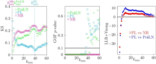 Comparison among fittings of distributions of ticks per host with different functions.Left: Kolmogorov-Smirnov statistic between subsets of data above  and the fitting models on these subsets. Vertical dotted lines represent the optimum value of  for different models (NB: magenta; PoiLN: green; PL: cyan). For the NB and PoiLN models the optimum is observed for , i.e. on the entire data set, while for the PL model the optimum is reached for . Center: goodness-of-fit p-value of fitting models on data larger than or equal to . As suggested by Clauset and collaborators [31] for p-value greater than 0.1 (horizontal line) the fitting model is a good description of the data. For NB the GOF is low (p<10−3), suggesting the inappropriateness of the NB model in describing the data. The GOF of the PoiLN indicates that the model is appropriate only for large value of , thus simultaneously with large values of KS and therefore pointing out the low performance of the model. The PL fits should not be rejected for values of  larger than  concurrently with the lowest value of KS. Right: Log-likelihood Ratio (LLR) test with Vuong's sign interpretation. Negative (positive) values suggest the alternative model NB (red) or PoiLN (blue) distributions are (are not) favoured in describing values larger than  when compared to PL. The horizontal line shows the sign threshold. Full marks show statistically significant tests (p<0.05) while empty marks refer to non significant tests (p>0.05).
