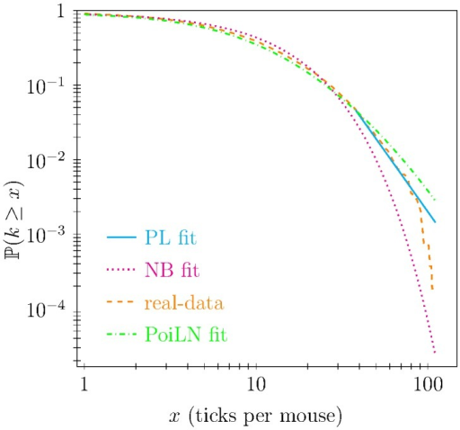 Complementary cumulative functions of number of ticks per host (real-data) with the best power-law (PL), negative binomial (NB), and Poisson LogNormal (PoiLN) fit.The PL fitting model shows high proximity to the tail of the real data distribution while the NB and the PoiLN fits appropriately describe the initial part of the distribution they describe the tail improperly.