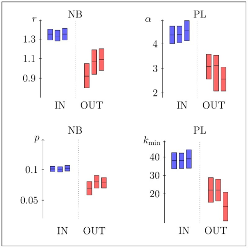 Estimated parameters of different distributions (NB on left and PL on right) obtained inside (blue) and outside (red) of the mice peak abundance time window.Time windows are defined by  (from left to right for each subsets). Vertical bars indicate best model fits (central horizontal lines) with their uncertainties that are  confidence interval for NB models while standard deviations for PL models.