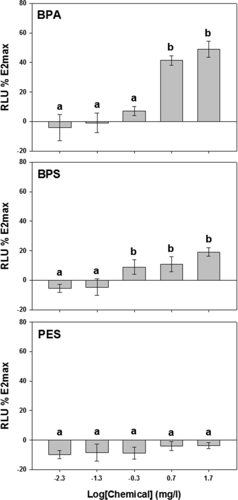 The luciferase activity of BPA, BPS and PES according to the exposure concentrations. The activity ratio was measured by compare to the luciferase activity of the highest concentration (E2max). Data represent the mean ± SD were statistically analyzed by ANOVA followed by the Least Significant Difference (LSD) test (p <0.05). All tests were performed in triplicate.
