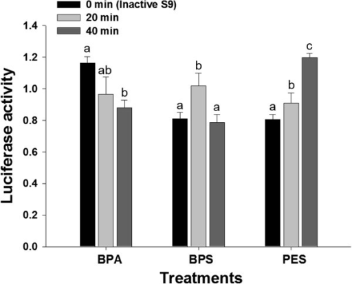 The estrogenic activities of the metabolites of BPA, BPS and PES formed by rat liver S9 fractions according to incubation times. The BPA, BPS and PES (0.1 mM, respectively) were incubated with rat liver S9 for 0 (inactive S9), 20 and 40 min at 37°C. The difference among incubation times of each chemical was statistically analyzed by ANOVA followed by LSD test (p <0.05). All tests were performed in triplicate.