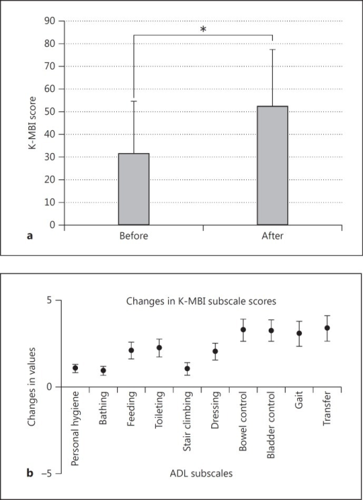 a K-MBI. The baseline average K-MBI score was 30.3. A mean improvement of 21.9 was observed as compared with the baseline K-MBI score (* p < 0.05). b Subscales of the K-MBI. There was a moderate improvement in several subscale scores of the K-MBI, such as feeding, dressing, toileting, transfer, gait, bladder control and bowel control.