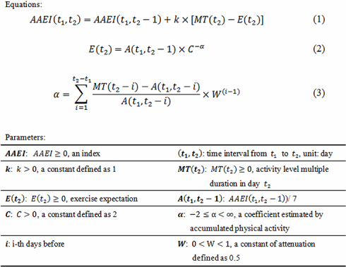 The accumulated activity effective index (AAEI) parameters and equations for the evaluating process (equation 1) and exercise expectance (equations 2 and 3).