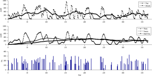 AAEI/PA simulation results with input of 2 days per week, duration of 20 minutes, and 10 MET.