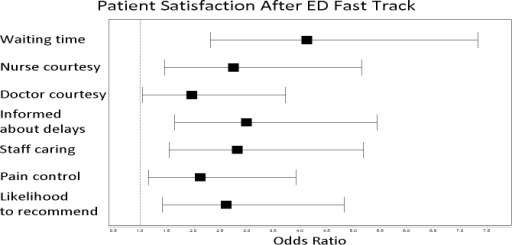Odds ratio comparison of 100% patient satisfaction responses (5 out of 5 on Press-Ganey Likert scale) after implementation of ED fast track.ED, emergency department