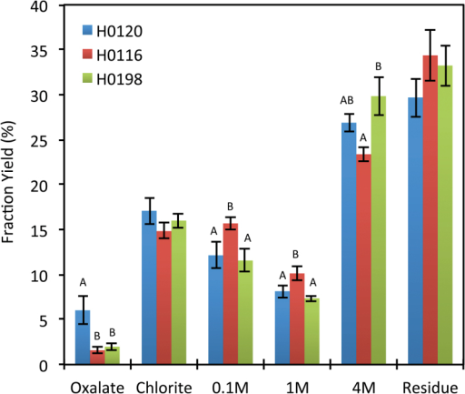 Cell wall extracts yield (%) of three different genotypes (H0120, H0116, and H0198) of Miscanthus sinensis. Different letters indicate statistically significant differences (n=5). (This figure is available in colour at JXB online.)