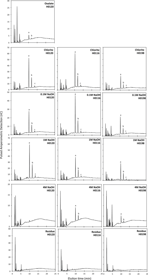 Oligosaccharide profiles obtained using lichenase (for detection of β-glucan) of cell wall fractions of stems of three different genotypes (H0120, H0116, and H0198) of Miscanthus sinensis. (a) Trisaccharides, (b) tetrasaccharides, and (c) pentasaccharide. Missing chromatograms from the ammonium oxalate extract of the H0116 and H0198 genotypes are due to the low amount of sample in this extract. Data on chromatograms are the average of three biological replicates.