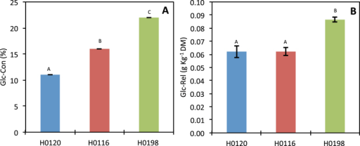 Saccharification of three different genotypes (H0120, H0116, and H0198) of Miscanthus sinensis. (A) Percentage of the total cell wall glucose released after enzymatic hydrolysis (Glc-Con); (B) amount of glucose released based on dry biomass (Glc-Rel). (This figure is available in colour at JXB online.)