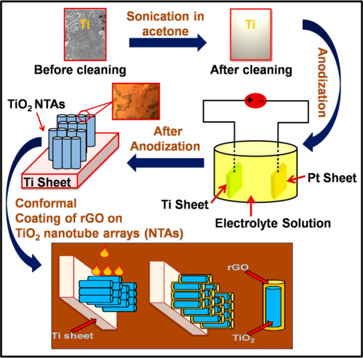 The synthesis process for highly oriented architecture of TiO2NTAs via anodization technique with conformal coating of rGO on highly orientedannealed TiO2 3D NTAs samples (40 V, 4 hours,500 °C).