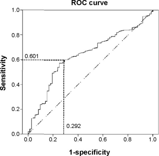 ROC curve between baPWV and the presence/absence of coronary artery disease.Note: Area under ROC curve of 0.639 predicts coronary artery stenosis.Abbreviations: baPWV, brachial-ankle pulse wave velocity; ROC, receiver operating characteristic.