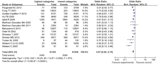 Forest plot of the highest compared with the lowest categories of intake of the healthy/prudent dietary patterns and coronary heart disease (CHD) risk.